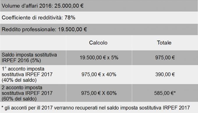 costi regime forfettario